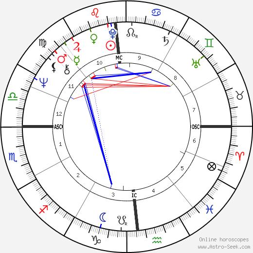 Tony Costa день рождения гороскоп, Tony Costa Натальная карта онлайн