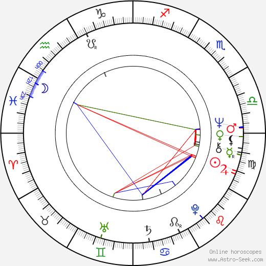 Aleksandr Filippenko birth chart, Aleksandr Filippenko astro natal horoscope, astrology