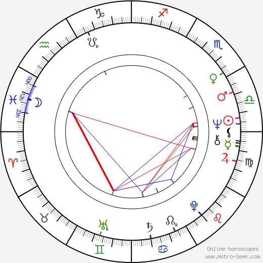 Anders Wijkman birth chart, Anders Wijkman astro natal horoscope, astrology