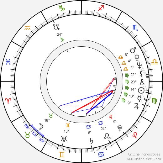 Andy Bradford birth chart, biography, wikipedia 2019, 2020