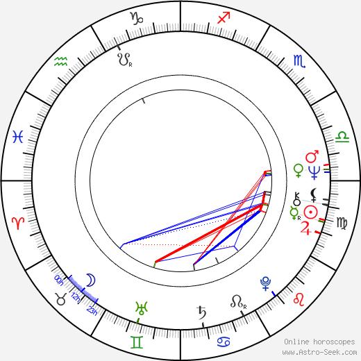 Andy Bradford birth chart, Andy Bradford astro natal horoscope, astrology