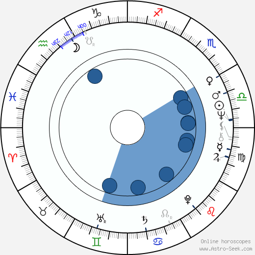 Angélica María wikipedia, horoscope, astrology, instagram