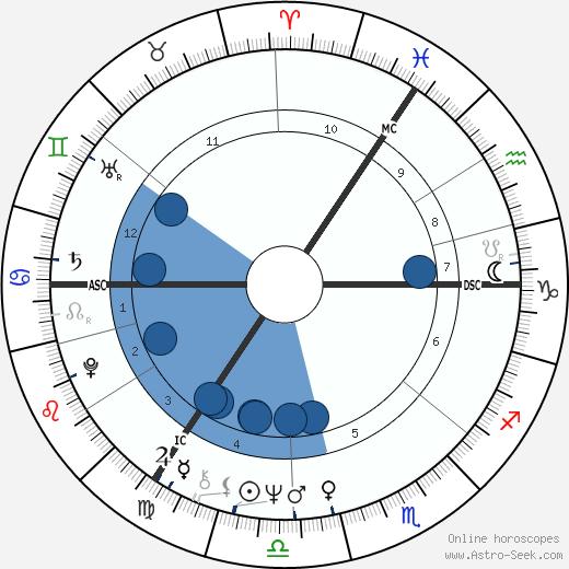 Anne Robinson wikipedia, horoscope, astrology, instagram