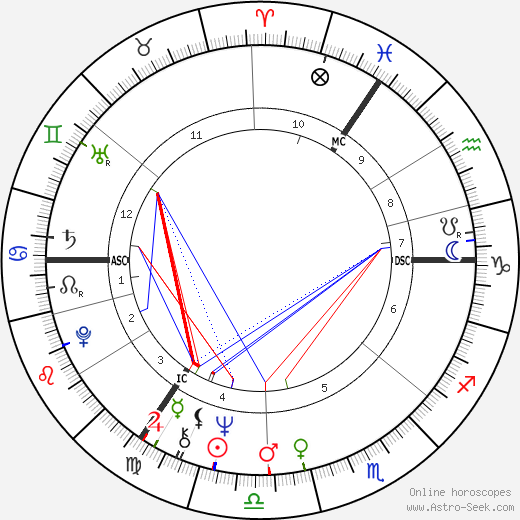 Anne Robinson день рождения гороскоп, Anne Robinson Натальная карта онлайн