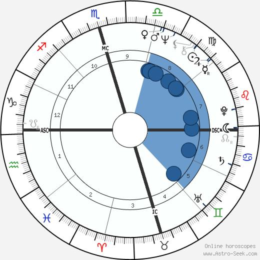 Barry White wikipedia, horoscope, astrology, instagram