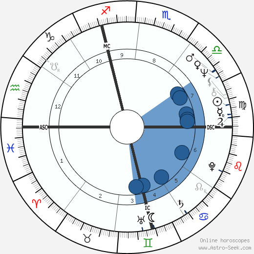 Bernard-Nicholas Aubertin wikipedia, horoscope, astrology, instagram