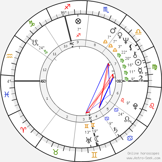 Bernard-Nicholas Aubertin birth chart, biography, wikipedia 2019, 2020
