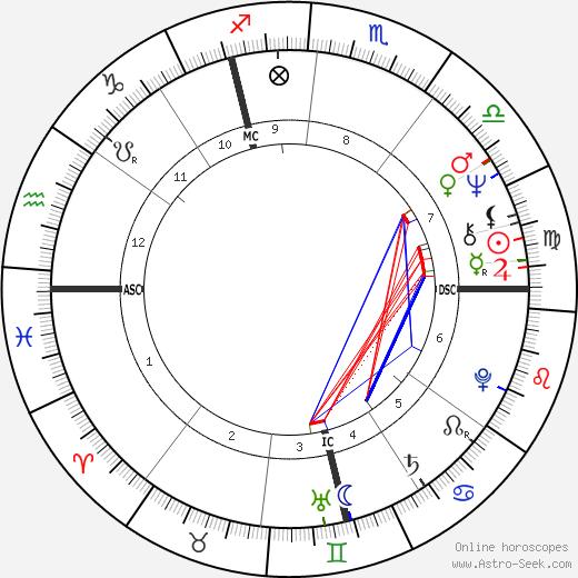 Bernard-Nicholas Aubertin astro natal birth chart, Bernard-Nicholas Aubertin horoscope, astrology