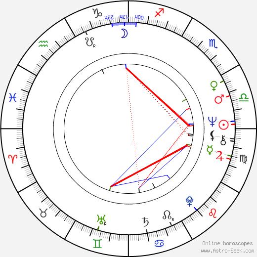 Birth Chart of Bodil Joensen, Astrology Horoscope