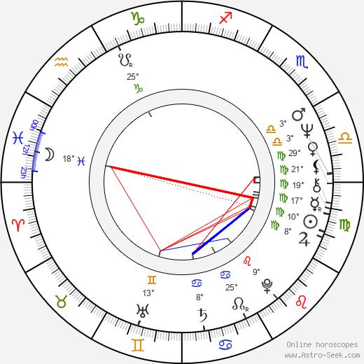 Boris Smorchkov birth chart, biography, wikipedia 2019, 2020