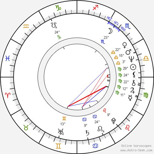 Brian Gibson birth chart, biography, wikipedia 2018, 2019