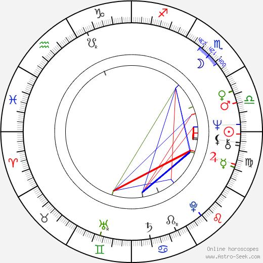 Caleb Deschanel tema natale, oroscopo, Caleb Deschanel oroscopi gratuiti, astrologia