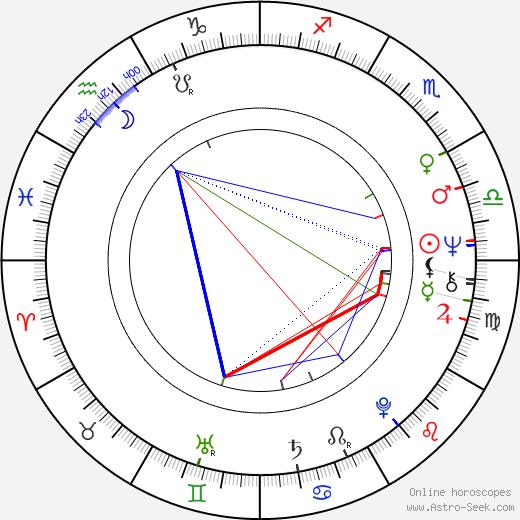 Charlotte Cederschiöld birth chart, Charlotte Cederschiöld astro natal horoscope, astrology