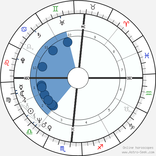 Chuck Brinkman wikipedia, horoscope, astrology, instagram