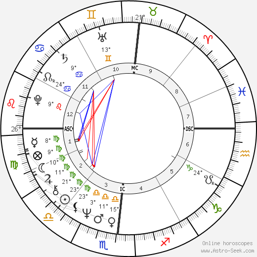 Chuck Brinkman birth chart, biography, wikipedia 2019, 2020