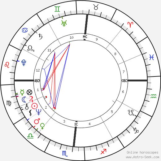 Chuck Brinkman tema natale, oroscopo, Chuck Brinkman oroscopi gratuiti, astrologia