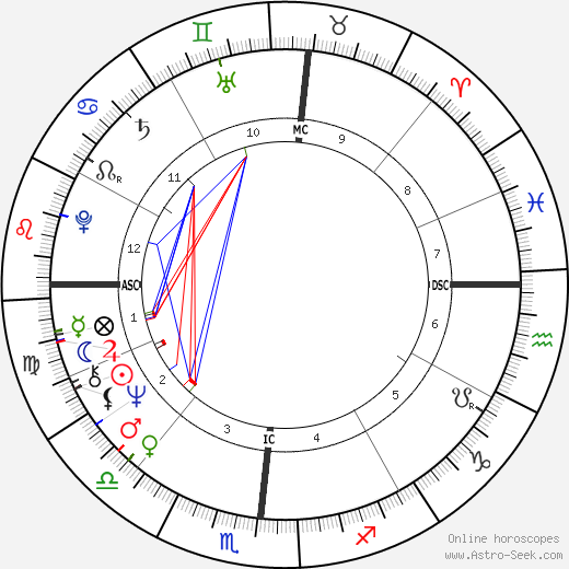 Chuck Brinkman astro natal birth chart, Chuck Brinkman horoscope, astrology