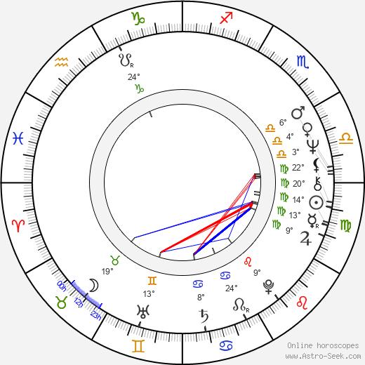 Cliff Anderson birth chart, biography, wikipedia 2019, 2020