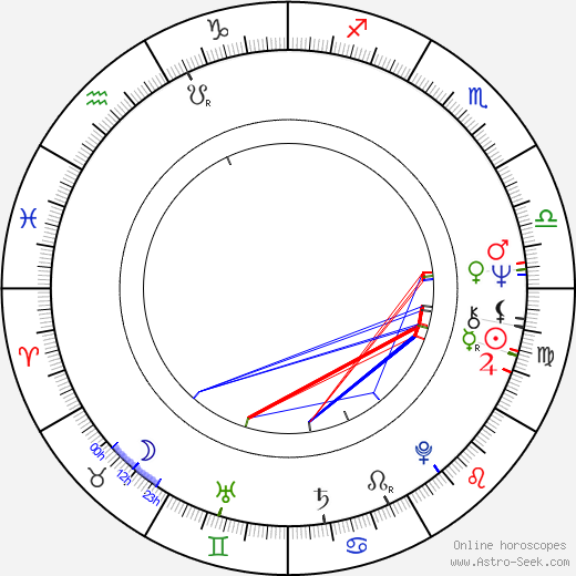 Cliff Anderson birth chart, Cliff Anderson astro natal horoscope, astrology