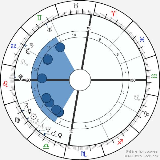 Dave Roberts wikipedia, horoscope, astrology, instagram