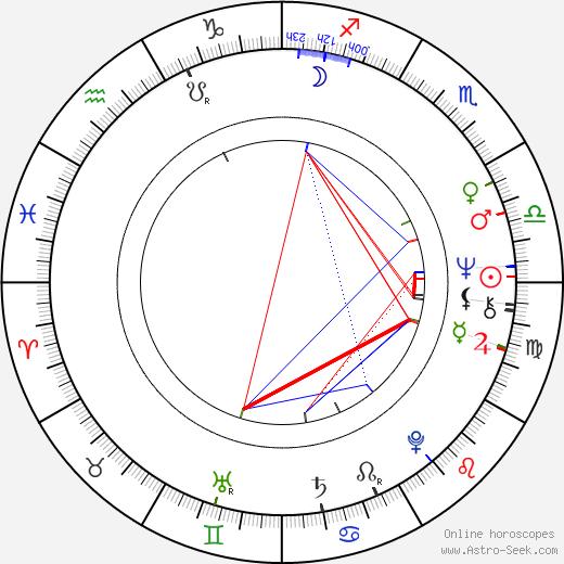 Diana Körner birth chart, Diana Körner astro natal horoscope, astrology