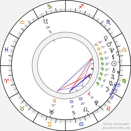 Dick Lowry birth chart, biography, wikipedia 2020, 2021