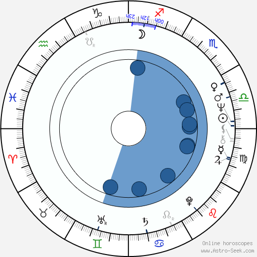 Etienne O'Leary wikipedia, horoscope, astrology, instagram