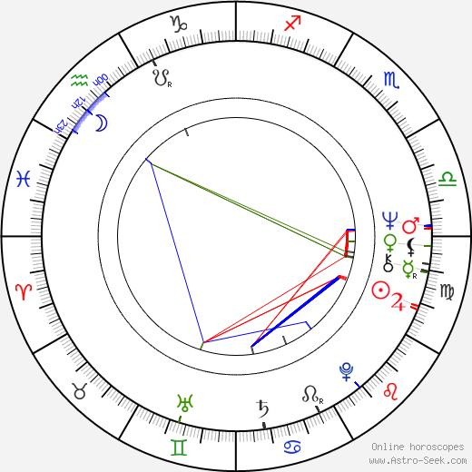 Harun Farocki birth chart, Harun Farocki astro natal horoscope, astrology