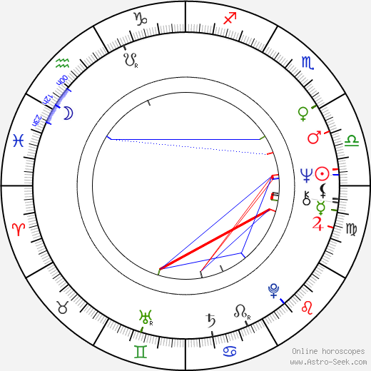 Isla Blair birth chart, Isla Blair astro natal horoscope, astrology