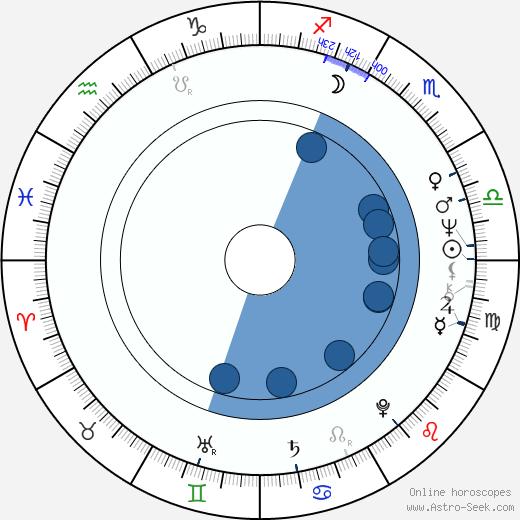 Ivan Magor Jirous wikipedia, horoscope, astrology, instagram