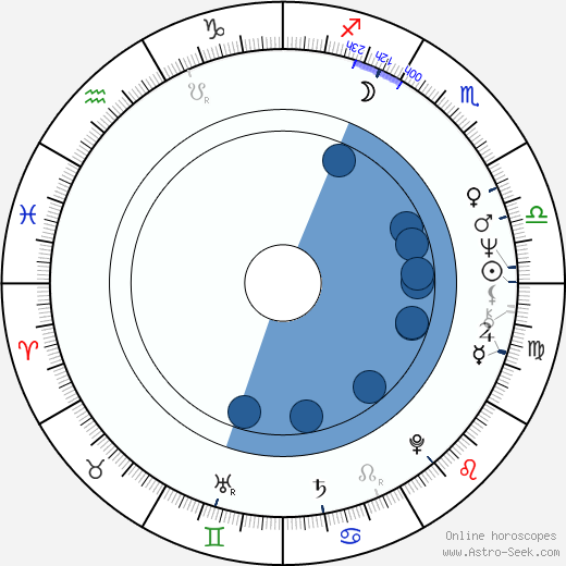 Ivan Martin Jirous wikipedia, horoscope, astrology, instagram