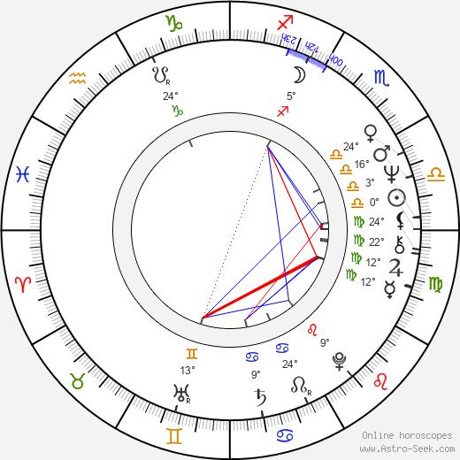 Ivan Martin Jirous birth chart, biography, wikipedia 2019, 2020