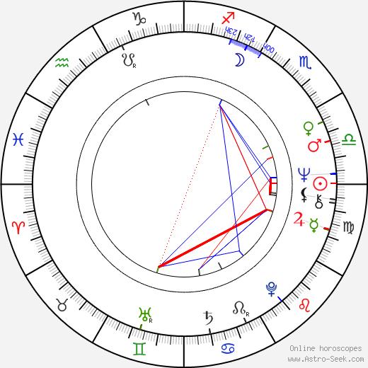 Ivan Martin Jirous astro natal birth chart, Ivan Martin Jirous horoscope, astrology