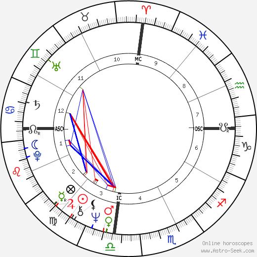 Juan García Ábrego день рождения гороскоп, Juan García Ábrego Натальная карта онлайн