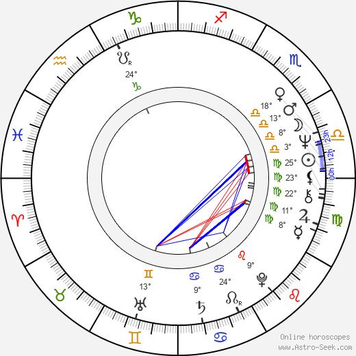 Kim Johnson birth chart, biography, wikipedia 2019, 2020