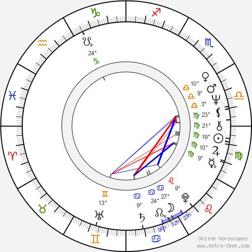 Leonard Peltier birth chart, biography, wikipedia 2020, 2021