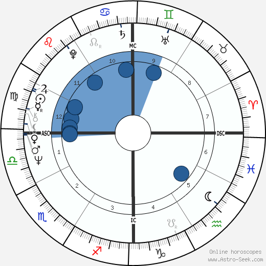 Leonard Slatkin wikipedia, horoscope, astrology, instagram