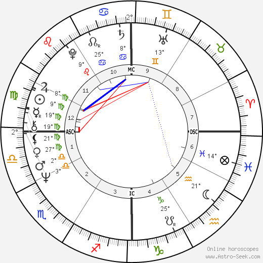 Leonard Slatkin birth chart, biography, wikipedia 2018, 2019