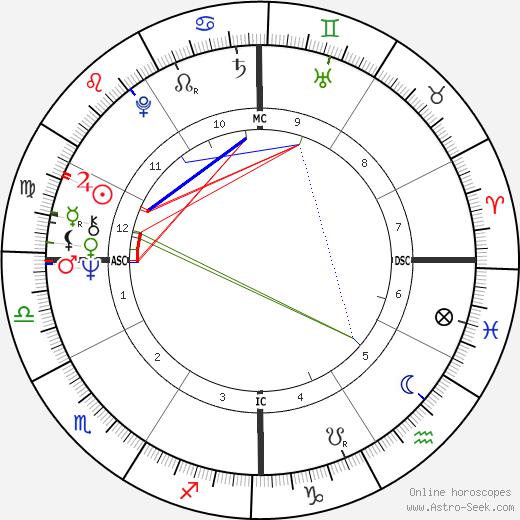 Leonard Slatkin astro natal birth chart, Leonard Slatkin horoscope, astrology