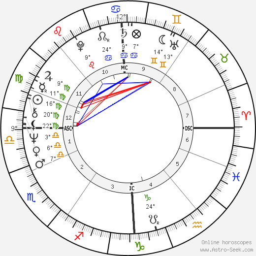Marjorie Orr birth chart, biography, wikipedia 2019, 2020