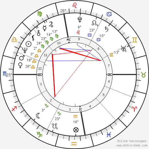 Michael Douglas birth chart, biography, wikipedia 2019, 2020
