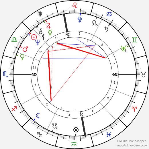 Michael Douglas astro natal birth chart, Michael Douglas horoscope, astrology
