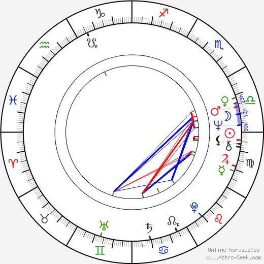 Michael Franks день рождения гороскоп, Michael Franks Натальная карта онлайн