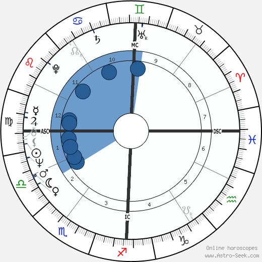 Michel Montignac wikipedia, horoscope, astrology, instagram