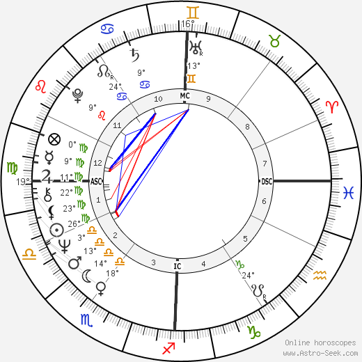 Michel Montignac birth chart, biography, wikipedia 2019, 2020