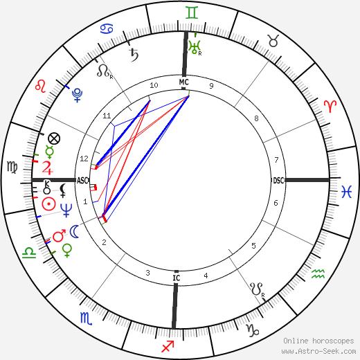 Michel Montignac birth chart, Michel Montignac astro natal horoscope, astrology
