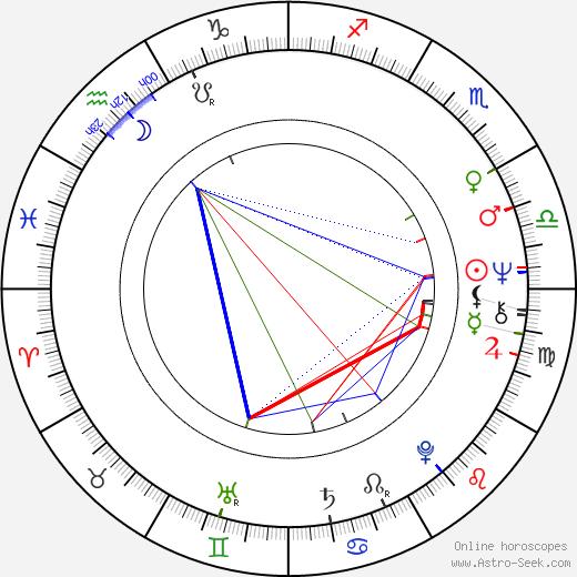 Miloš Zeman tema natale, oroscopo, Miloš Zeman oroscopi gratuiti, astrologia