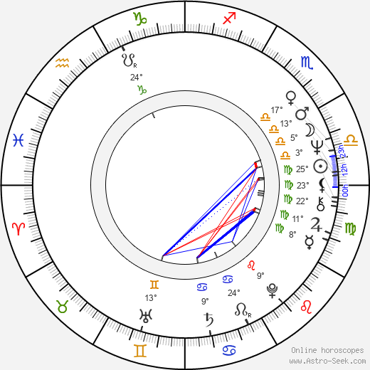 Miloslav Kopečný birth chart, biography, wikipedia 2019, 2020