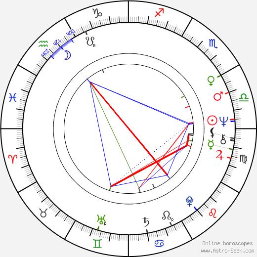 Ranjit Mullik tema natale, oroscopo, Ranjit Mullik oroscopi gratuiti, astrologia