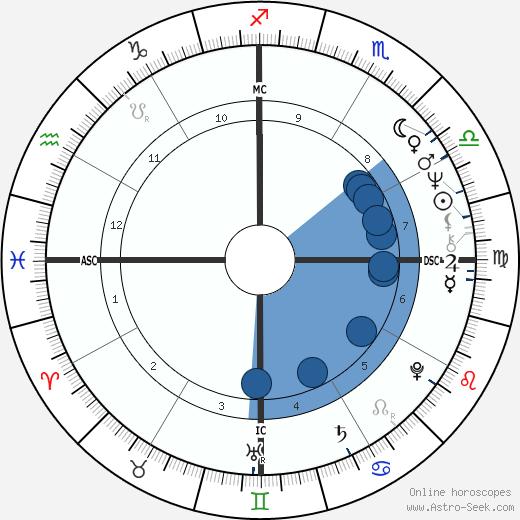 Régis Oliveira wikipedia, horoscope, astrology, instagram